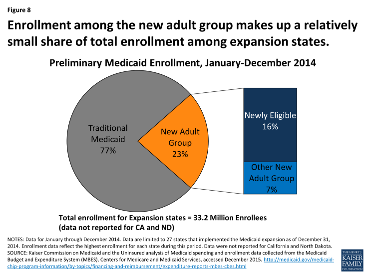 Figure 8: Enrollment among the new adult group makes up a relatively small share of total enrollment among expansion states.