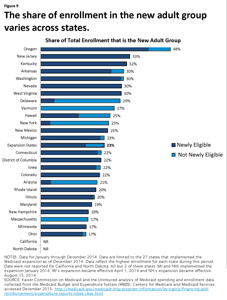 Figure 9: The share of enrollment in the new adult group varies across states.