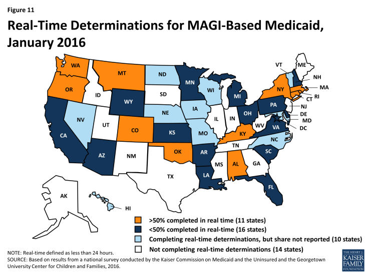 Figure 11: Real-Time Determinations for MAGI-Based Medicaid, January 2016