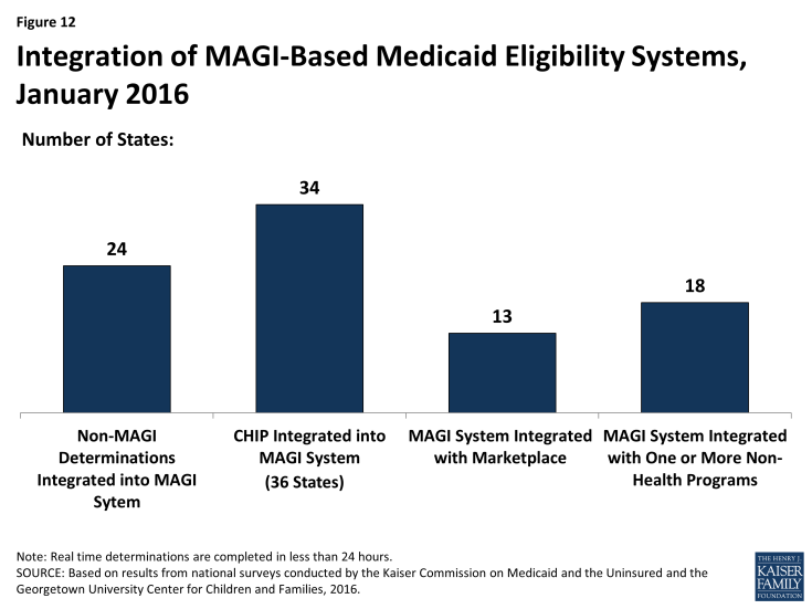 Figure 12: Integration of MAGI-Based Medicaid Eligibility Systems, January 2016