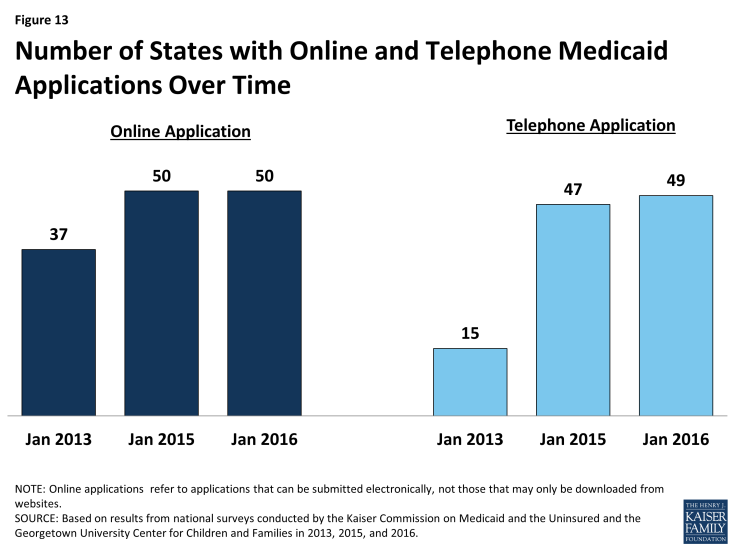 Figure 13: Number of States with Online and Telephone Medicaid Applications Over Time