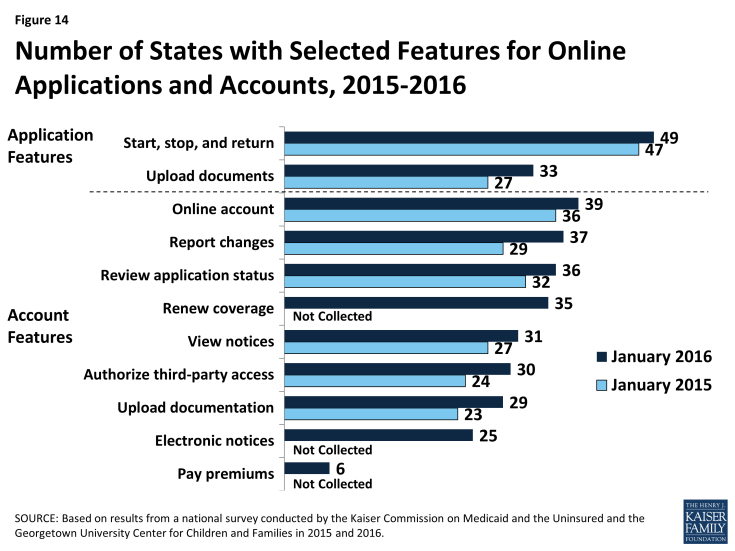 Figure 14: Number of States with Selected Features for Online Applications and Accounts, 2015-2016