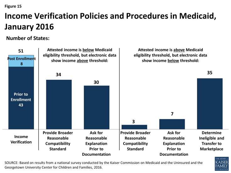 Figure 15: Income Verification Policies and Procedures in Medicaid, January 2016