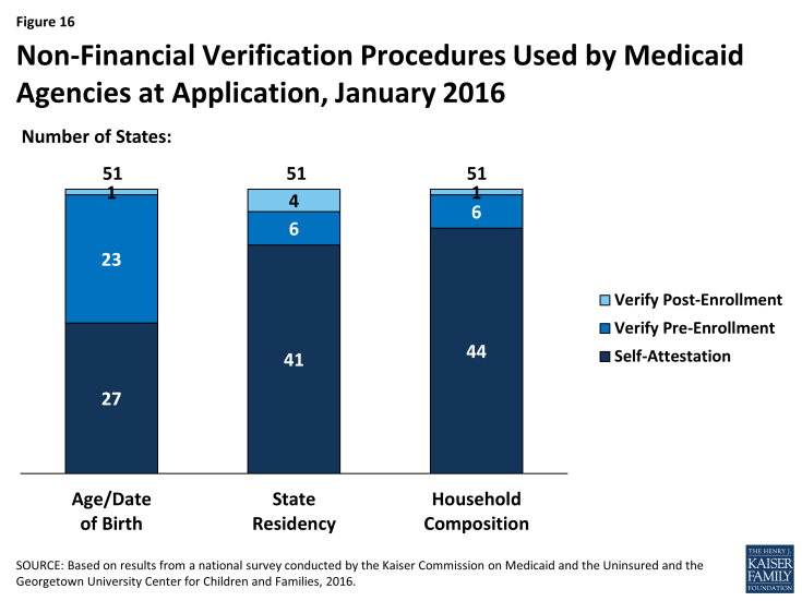 Figure 16: Non-Financial Verification Procedures Used by Medicaid Agencies at Application, January 2016