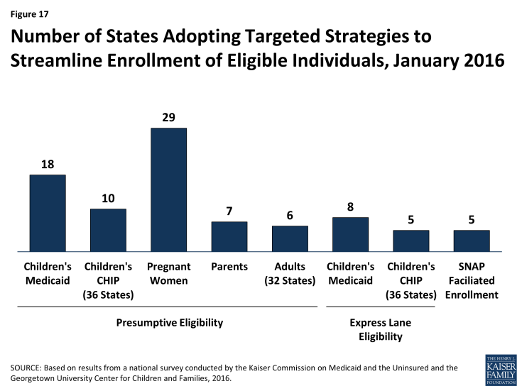 Figure 17: Number of States Adopting Targeted Strategies to Streamline Enrollment of Eligible Individuals, January 2016