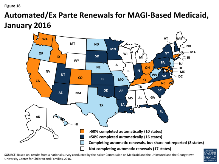 Figure 18: Automated/Ex Parte Renewals for MAGI-Based Medicaid, January 2016