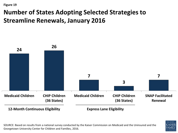 Figure 19: Number of States Adopting Selected Strategies to Streamline Renewals, January 2016