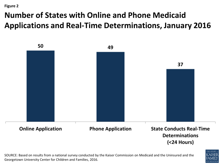 Figure 2: Number of States with Online and Phone Medicaid Applications and Real-Time Determinations, January 2016
