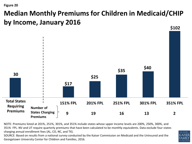 Figure 20: Median Monthly Premiums for Children in Medicaid/CHIP by Income, January 2016