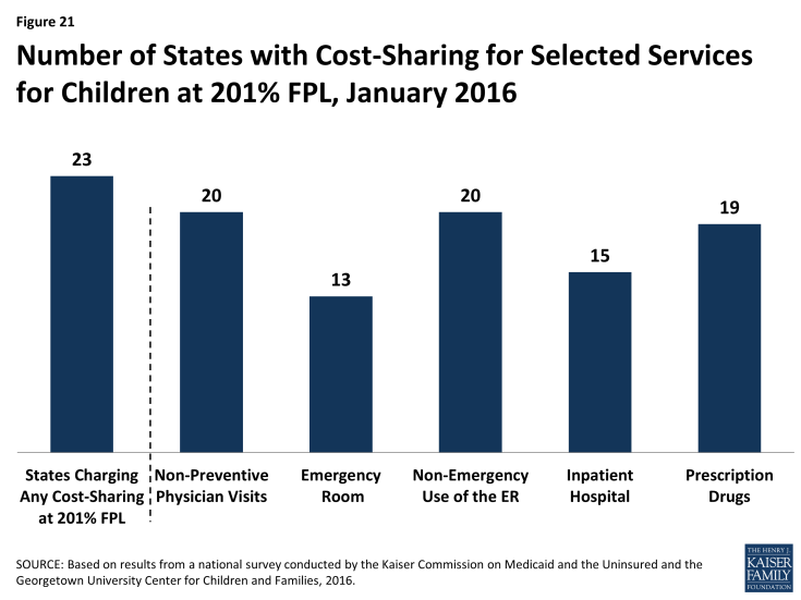 Figure 21: Number of States with Cost-Sharing for Selected Services for Children at 201% FPL, January 2016