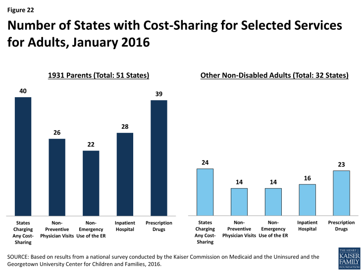 Figure 22: Number of States with Cost-Sharing for Selected Services for Adults, January 2016