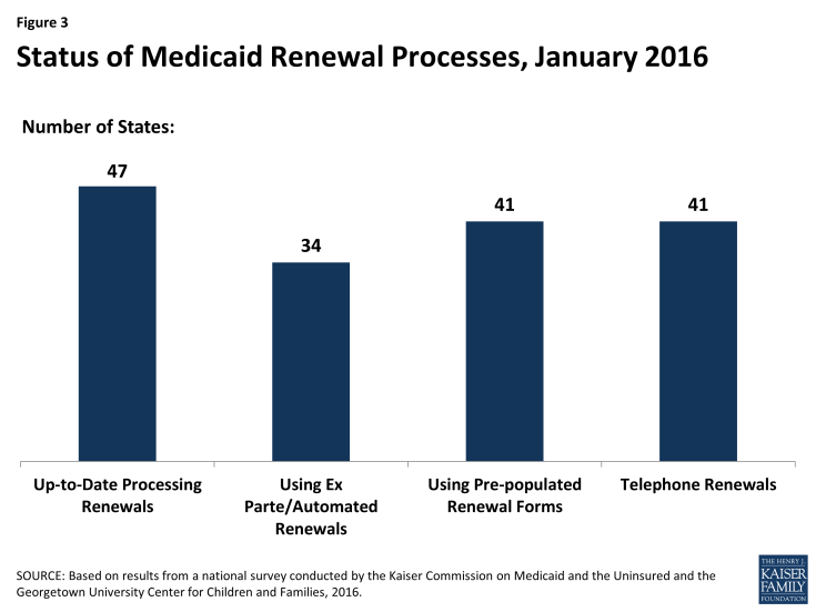 Figure 3: Status of Medicaid Renewal Processes, January 2016