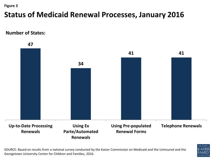 Figure 3: Status of Medicaid Renewal Processes, January 2016