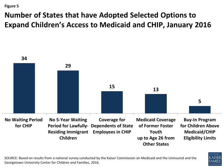 Figure 5: Number of States that have Adopted Selected Options to Expand Children's Access to Medicaid and CHIP, January 2016