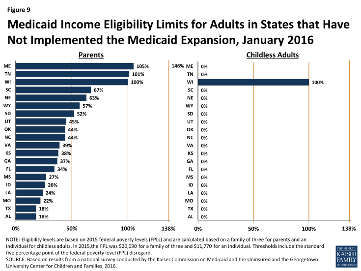 Figure 9: Medicaid Income Eligibility Limits for Adults in States that Have Not Implemented the Medicaid Expansion, January 2016