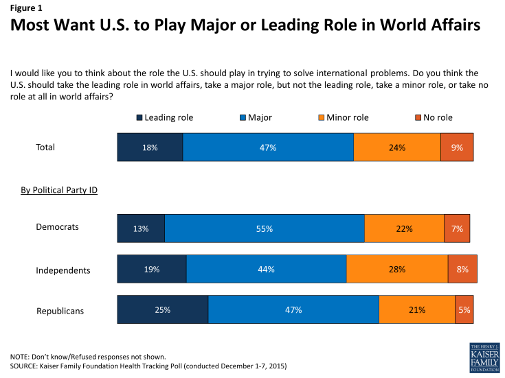 Figure 1: Most Want U.S. to Play Major or Leading Role in World Affairs