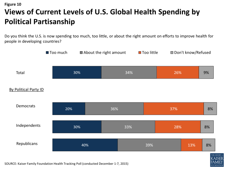 Figure 10: Views of Current Levels of U.S. Global Health Spending by Political Partisanship