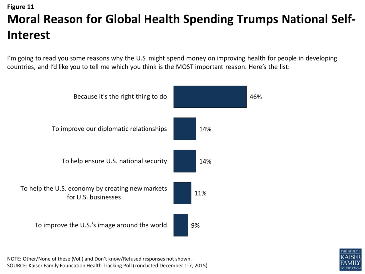 Figure 11: Moral Reason for Global Health Spending Trumps National Self-Interest