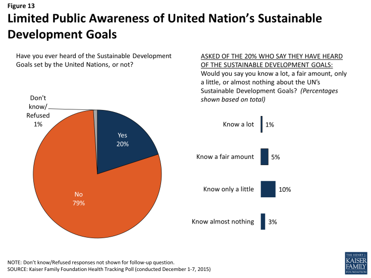Figure 13: Limited Public Awareness of United Nation's Sustainable Development Goals