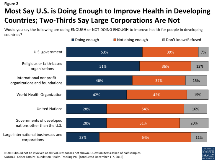 Figure 2: Most Say U.S. is Doing Enough to Improve Health in Developing Countries; Two-Thirds Say Large Corporations Are Not