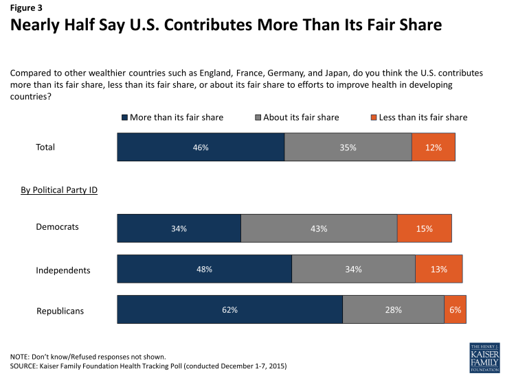 Figure 3: Nearly Half Say U.S. Contributes More Than Its Fair Share