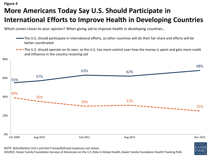 Figure 4: More Americans Today Say U.S. Should Participate in International Efforts to Improve Health in Developing Countries