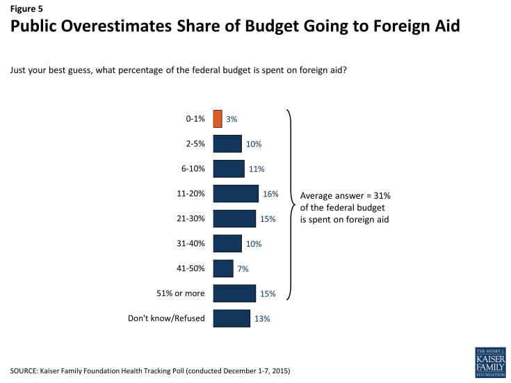 Figure 5: Public Overestimates Share of Budget Going to Foreign Aid