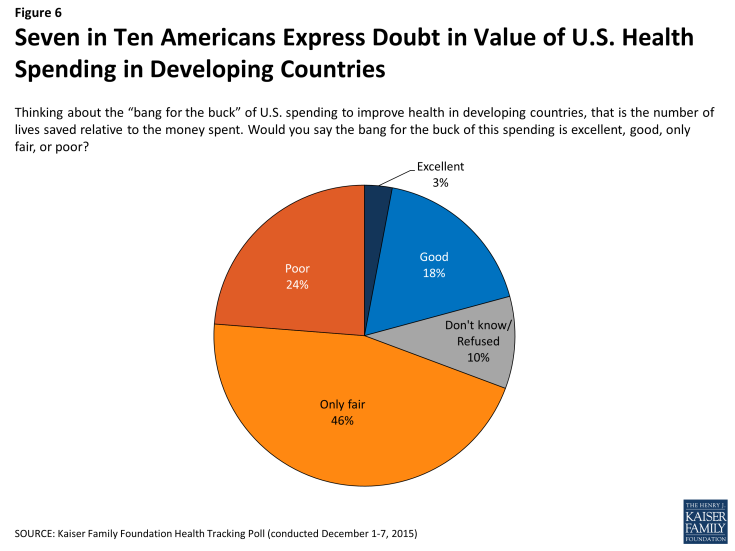 Figure 6: Seven in Ten Americans Express Doubt in Value of U.S. Health Spending in Developing Countries