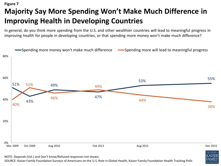 Figure 7: Majority Say More Spending Won't Make Much Difference in Improving Health in Developing Countries