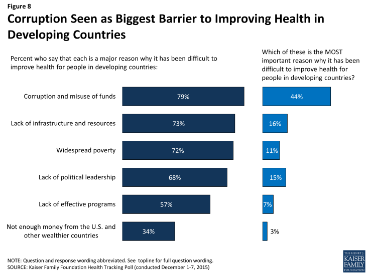 Figure 8: Corruption Seen as Biggest Barrier to Improving Health in Developing Countries