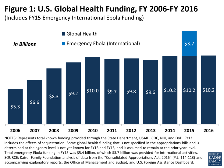 Figure 1: U.S. Global Health Funding, FY 2006-FY 2016