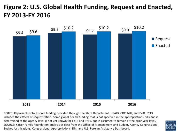 Figure 2: U.S. Global Health Funding, Request and Enacted, FY 2013-FY 2016