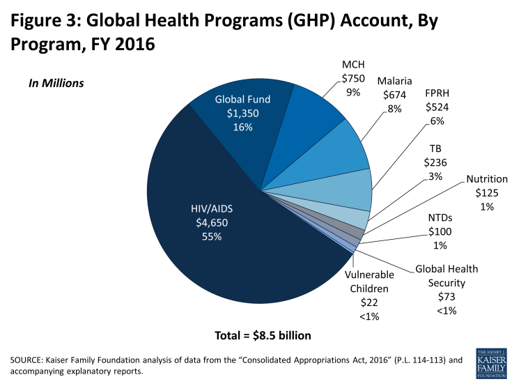 Figure 3: Global Health Programs (GHP) Account, By Program, FY 2016