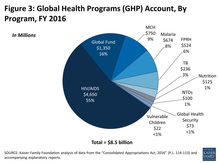Figure 3: Global Health Programs (GHP) Account, By Program, FY 2016