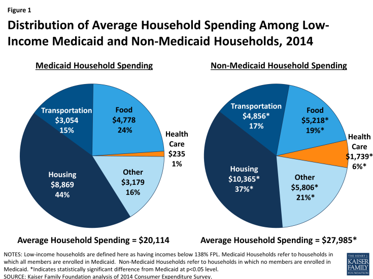 Figure 1: Distribution of Average Household Spending Among Low-Income Medicaid and Non-Medicaid Households, 2014