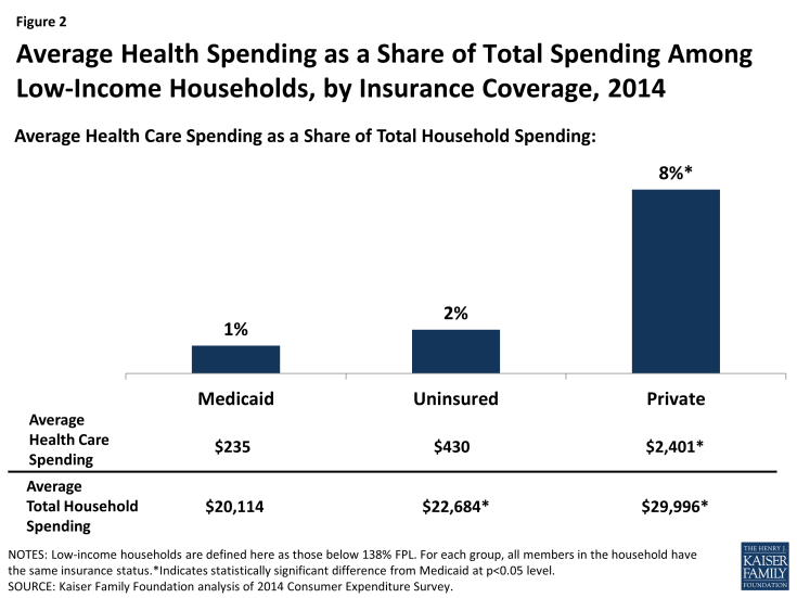 Figure 2: Average Health Spending as a Share of Total Spending Among Low-Income Households, by Insurance Coverage, 2014