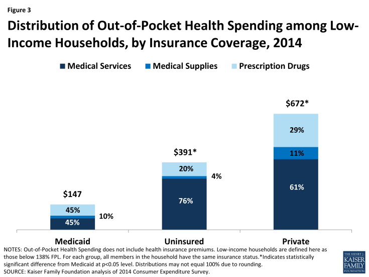 Figure 3: Distribution of Out-of-Pocket Health Spending among Low-Income Households, by Insurance Coverage, 2014