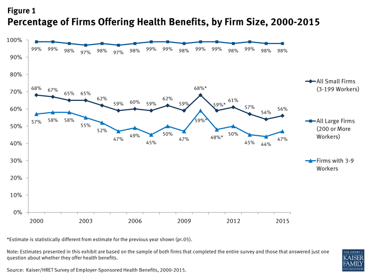 Figure 1: Percentage of Firms Offering Health Benefits, by Firm Size, 2000-2015