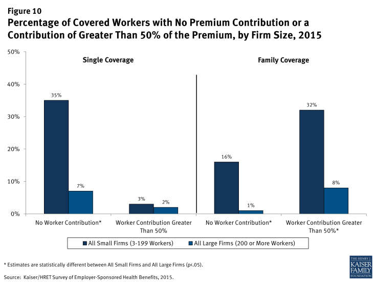 Figure 10: Percentage of Covered Workers with No Premium Contribution or a Contribution of Greater Than 50% of the Premium, by Firm Size, 2015