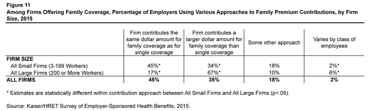 Figure 11: Among Firms Offering Family Coverage, Percentage of Employers Using Various Approaches to Family Premium Contributions, by Firm Size, 2015