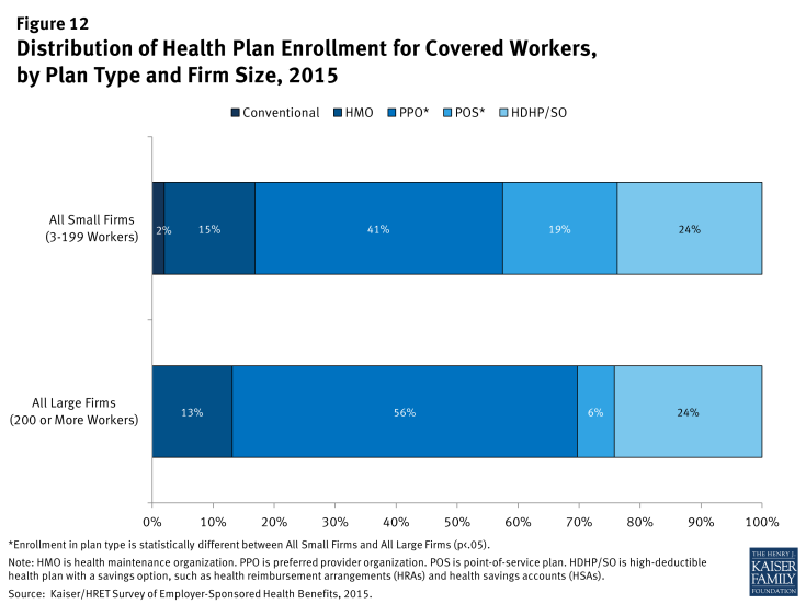 Figure 12: Distribution of Health Plan Enrollment for Covered Workers, by Plan Type and Firm Size, 2015