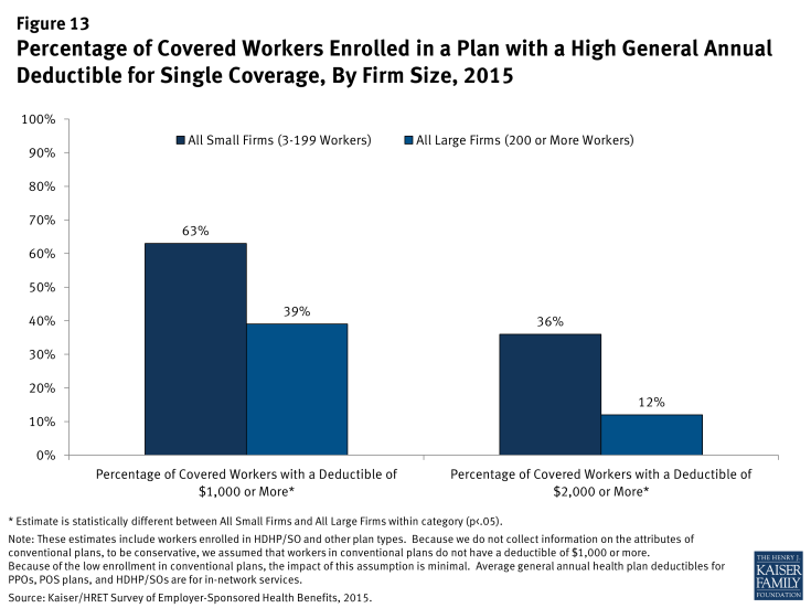 Figure 13: Percentage of Covered Workers Enrolled in a Plan with a High General Annual Deductible for Single Coverage, By Firm Size, 2015
