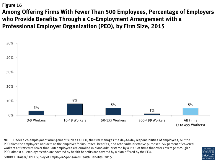 Figure 16: Among Offering Firms With Fewer Than 500 Employees, Percentage of Employers who Provide Benefits Through a Co-Employment Arrangement with a Professional Employer Organization (PEO), by Firm Size, 2015