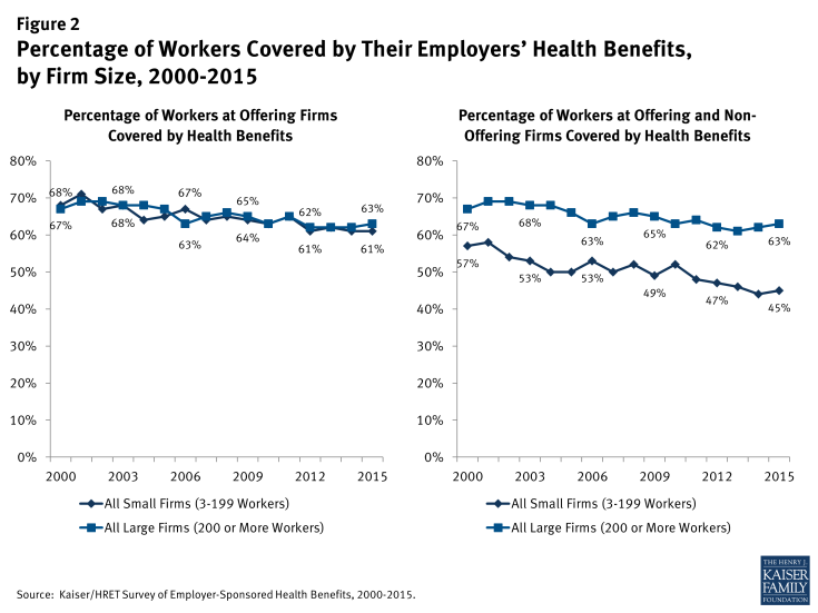 Figure 2: Percentage of Workers Covered by Their Employers' Health Benefits, by Firm Size, 2000-2015