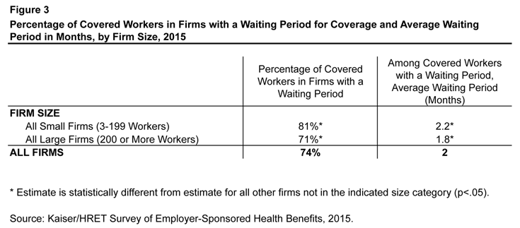 Figure 3: Percentage of Covered Workers in Firms with a Waiting Period for Coverage and Average Waiting Period in Months, by Firm Size, 2015