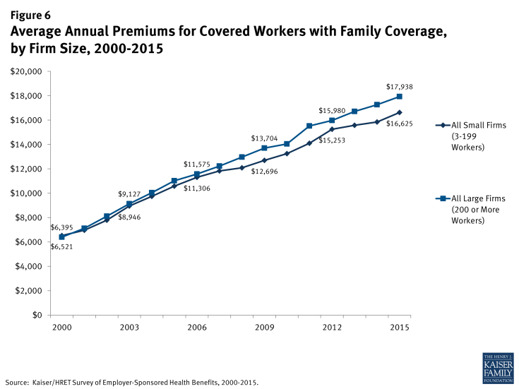 Figure 6: Average Annual Premiums for Covered Workers with Family Coverage, by Firm Size, 2000-2015