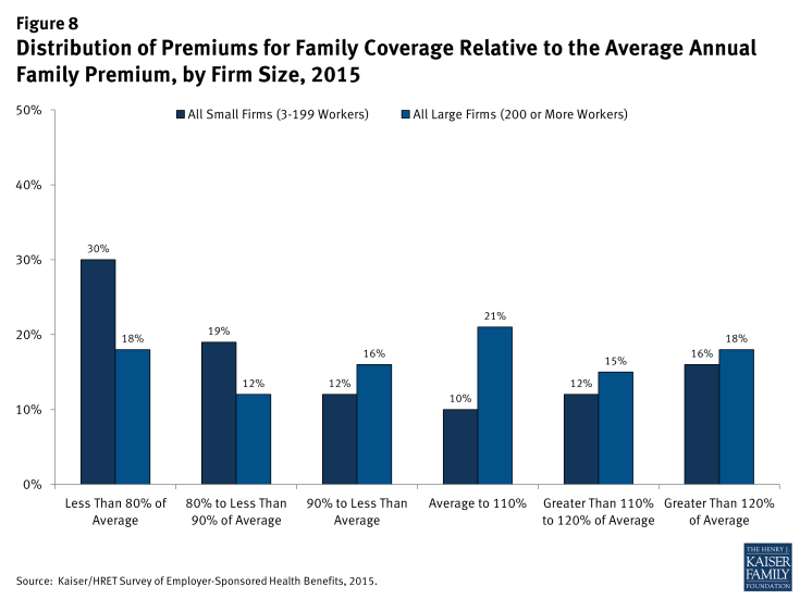 Figure 8: Distribution of Premiums for Family Coverage Relative to the Average Annual Family Premium, by Firm Size, 2015