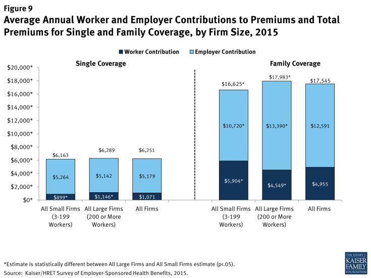 Figure 9: Average Annual Worker and Employer Contributions to Premiums and Total Premiums for Single and Family Coverage, by Firm Size, 2015