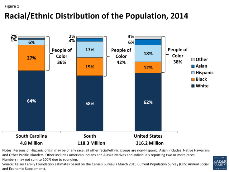 Figure 1: Racial/Ethnic Distribution of the Population, 2014
