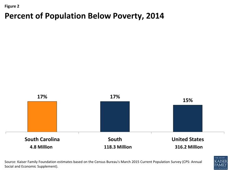 Figure 2: Percent of Population Below Poverty, 2014